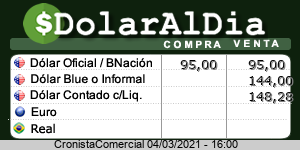 Cotización dólar HOY